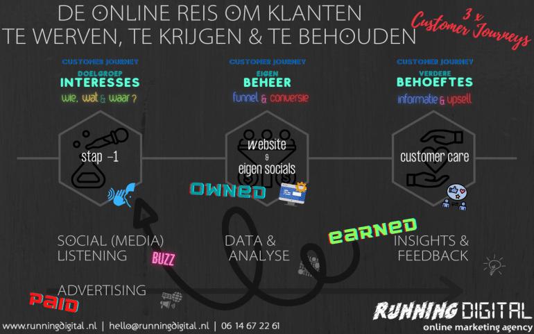 Online reis om klanten te vinden, binden en behouden