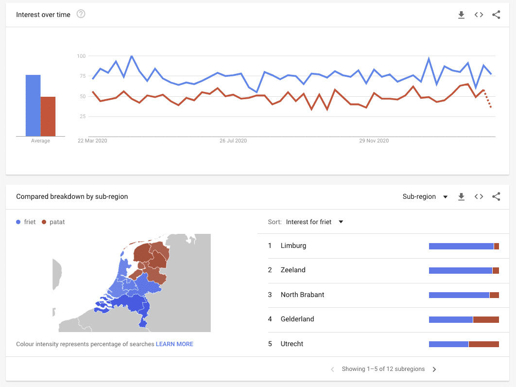 Screenshot van Google Trends.