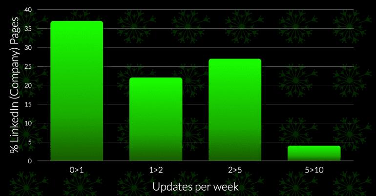 Het aantal updates per week dat op een pagina gedeeld wordt.