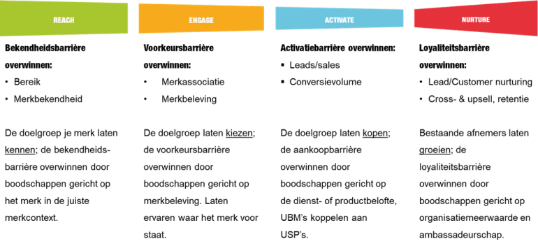 Het Rean-model voor inbound marketing.