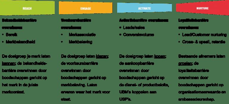 Het Rean-model voor inbound marketing.