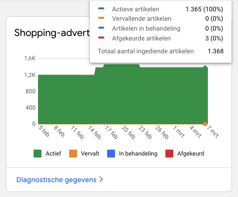 Rapport over artikelen in Google Merchant Center.