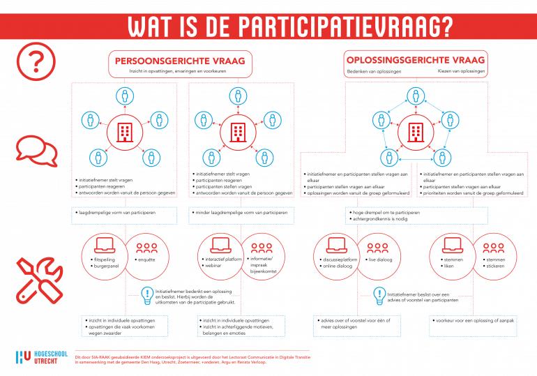 Visualisatie keuzewijzer participatievraag en participatietools.