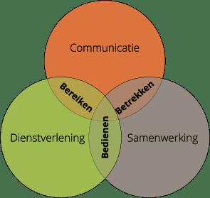 Diagrama de Venn con tres esferas: comunicación, servicio y colaboración, con llegar, servir e involucrar en la superposición.