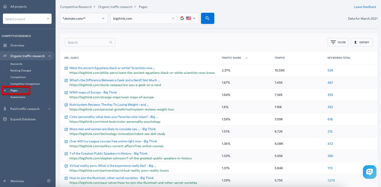 Meestgelezen pagina's van concurrenten onderzoeken.