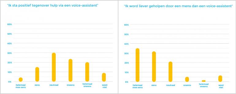 Constumenten twijfelen nog over hulp voice-assistenten bij klantenservice.