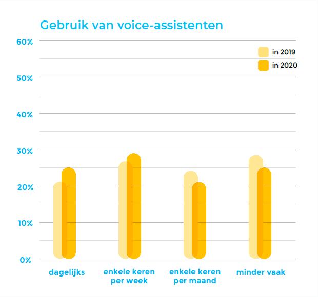 Het gebruik van voice-assistenten in beeld.