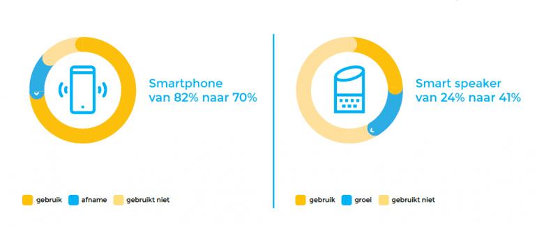 Gebruik smartphones versus smart speakers.