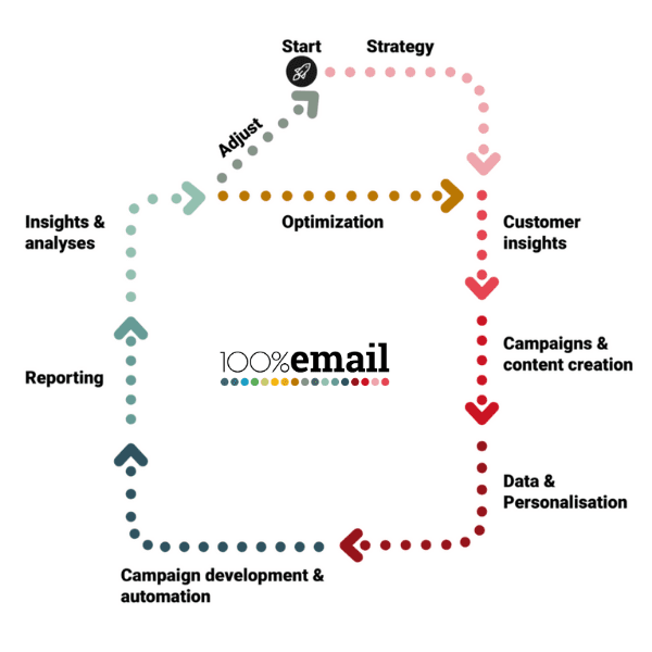 flowchart e-mail marketing automation