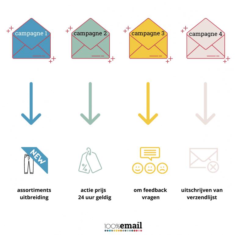 Retentie campagnes e-mail