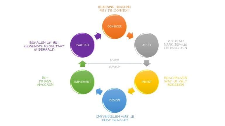 Het designproces - stap voor stap