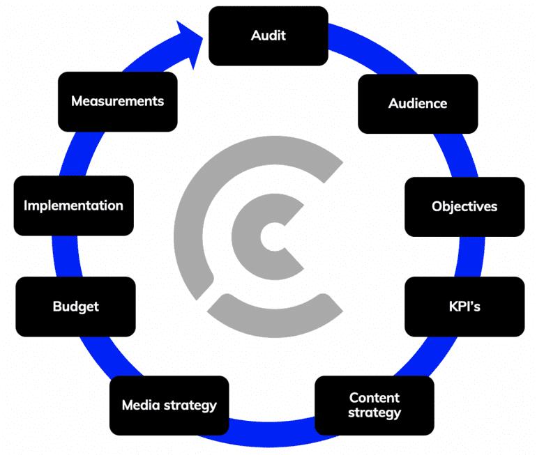 Framework voor een socialmedia-strategie.