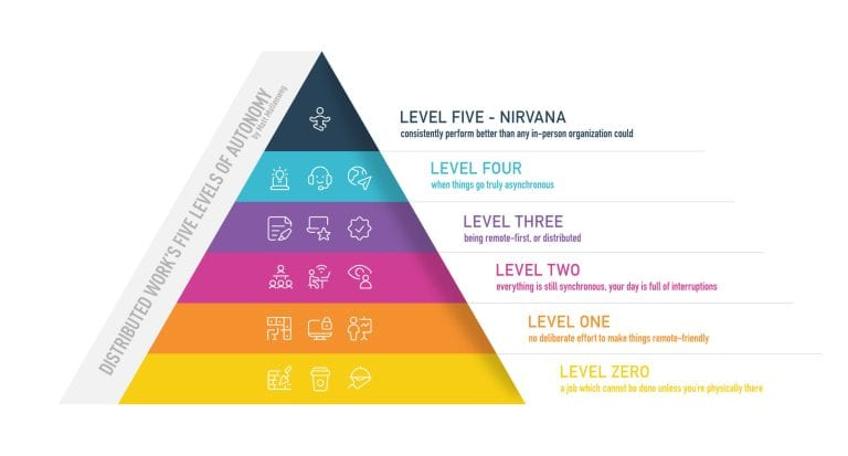 De vijf niveaus van op afstand/autonoom werken, in het artikel over thuiswerken.