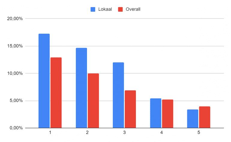 CTR Lokale Zoekopdrachten in een grafiek.