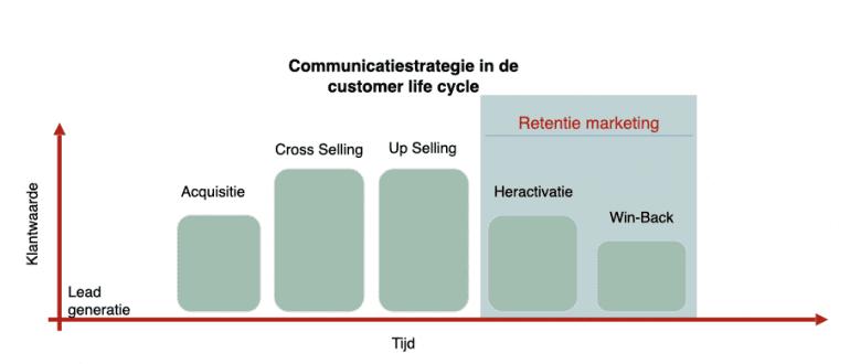 retentiemarketing customer life cycle