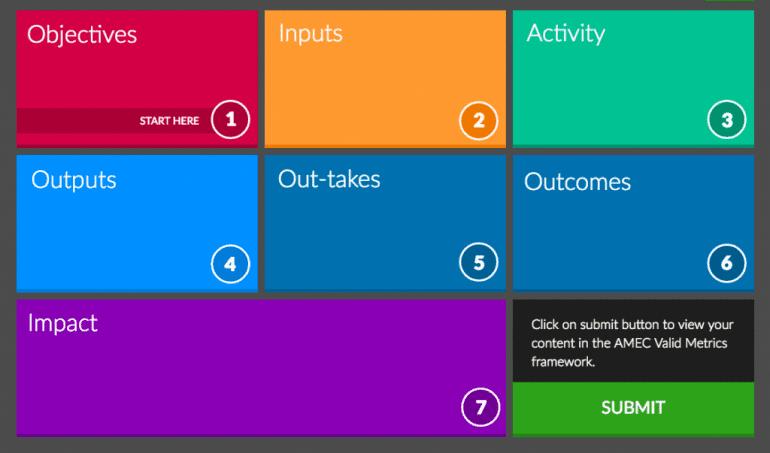 Een evaluatie framework