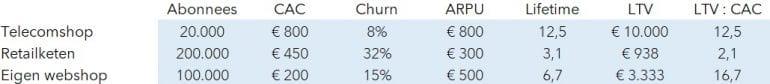 Voorbeeld van hoe je verschillende metrics naast elkaar kunt zetten - deel 2.