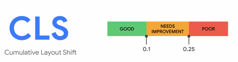 Google update CLS-score
