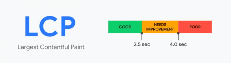 Google update LCP-score