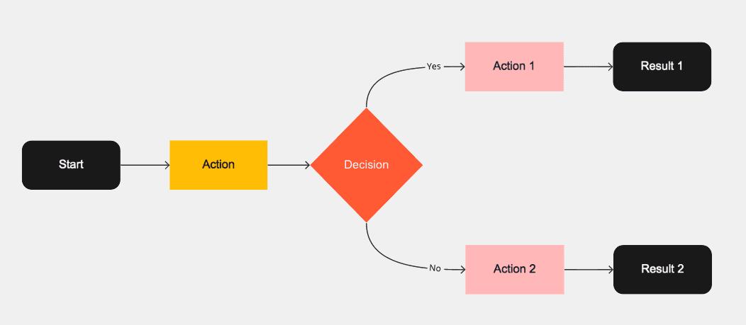 Visualisatie inwerken van collega in je team