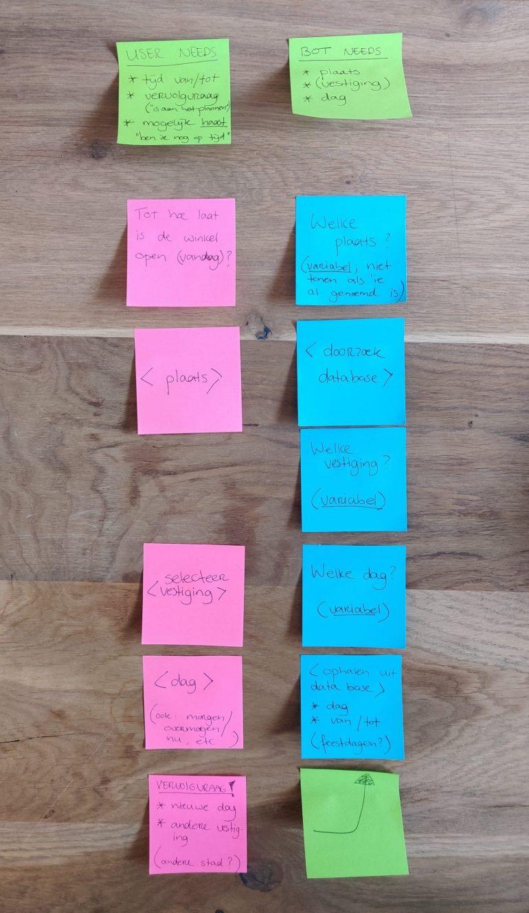 Voorbeeld resultaat sample dialogue