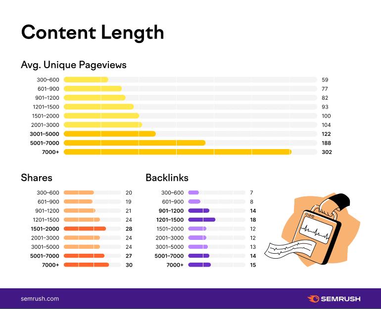 Ideale content-lengte volgens SEMrush.