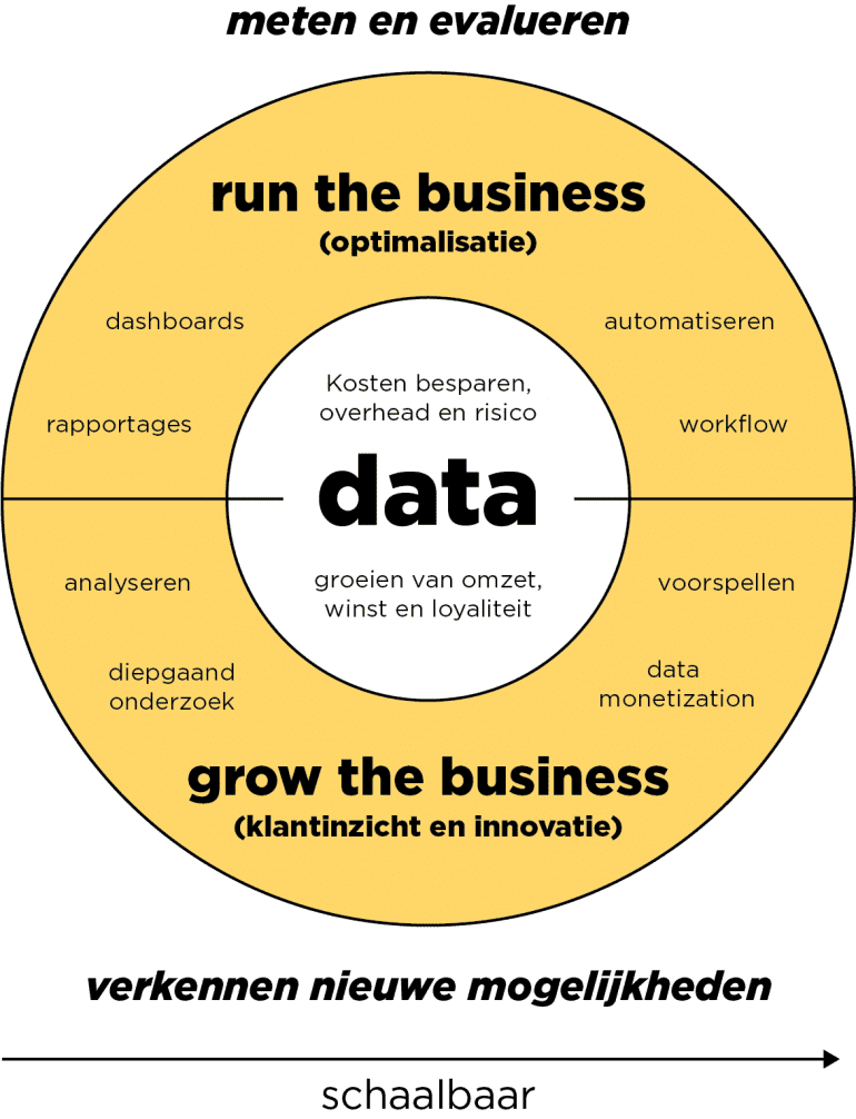Model voor het optimaliseren van je data-verzameling.