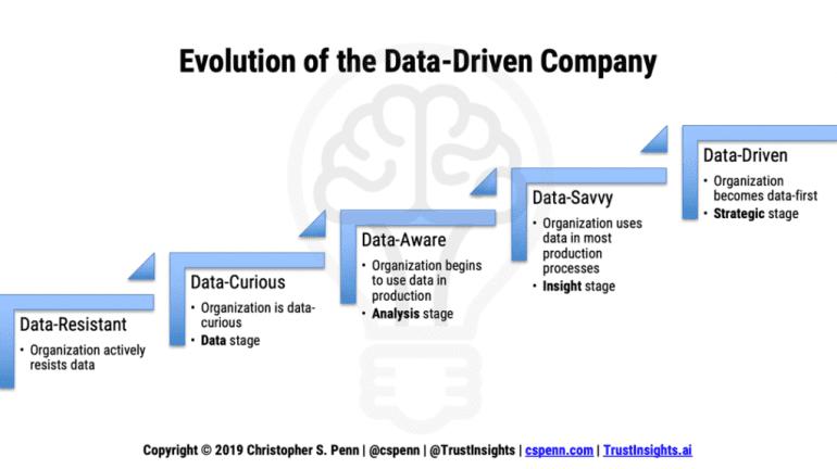 Een schema van vijf stappen die de evolutie van een data-gedreven organisatie laat zien