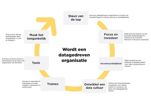 Een roadmap in de vorm van een cirkel om een data-gedreven organisatie te worden