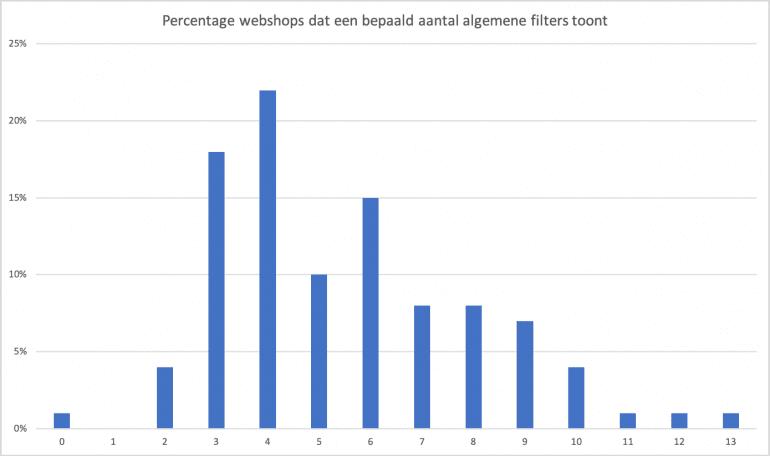 Percentage webshops dat een bepaald aantal algemene filters toont.