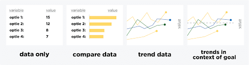 Vier voorbeelden van visualisatie van data op een rij.