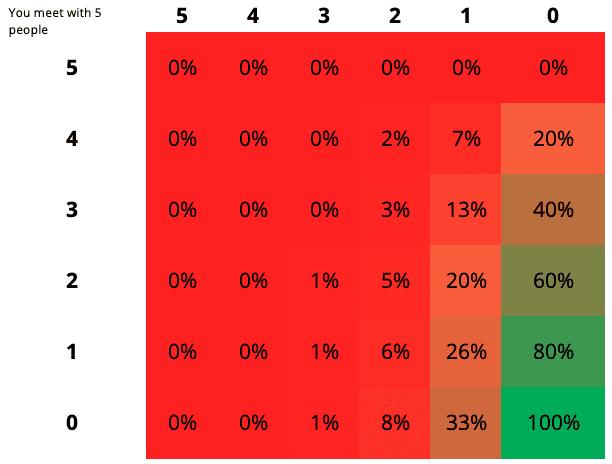 Tabel die weergeeft hoe vaak mensen thuiswerken en hoe groot de kans is dat zij op kantoor kunnen afspreken