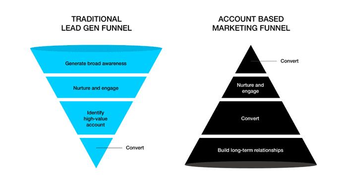 Traditionele leadgeneratie-funnel vs. account based marketing-funnel.