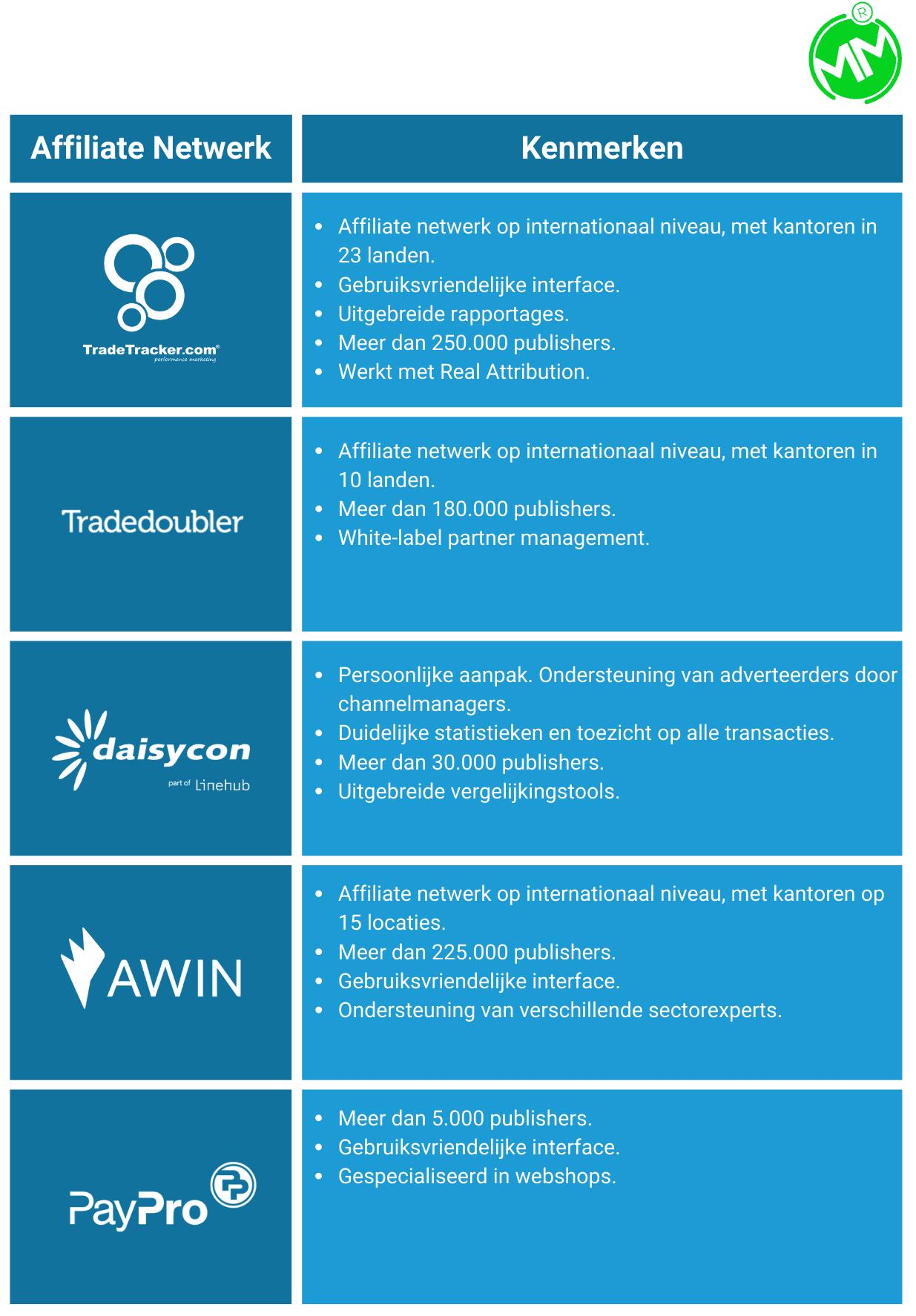 De bekendste affiliate-netwerken met voor- en nadelen.