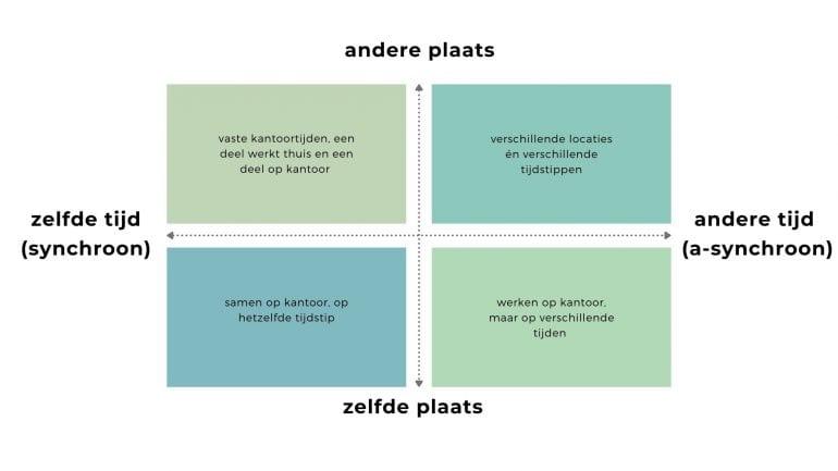 Kwadrant met horizontaal synchroon en asynchroon, en verticaal zelfde plaats en andere plaats