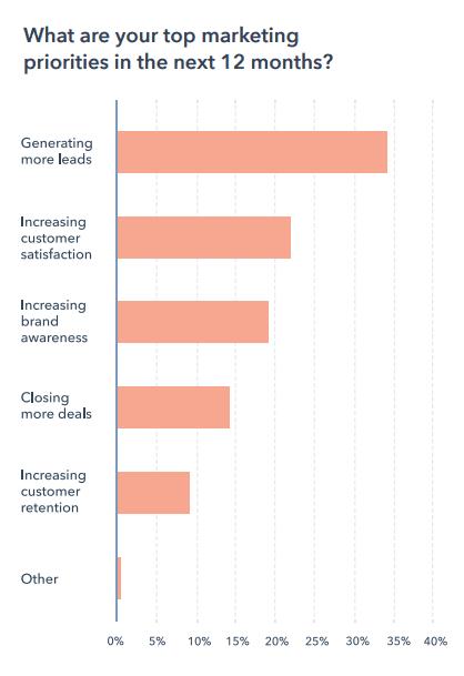 marketingonderzoek 2021 prioriteiten