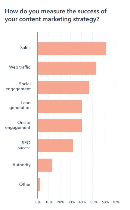 succes van contentmarketingstrategie meten