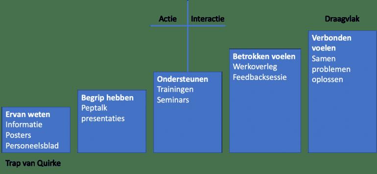 Trap van Quirke: medewerkermarketing helpt organisaties effectiever intern te communiceren.