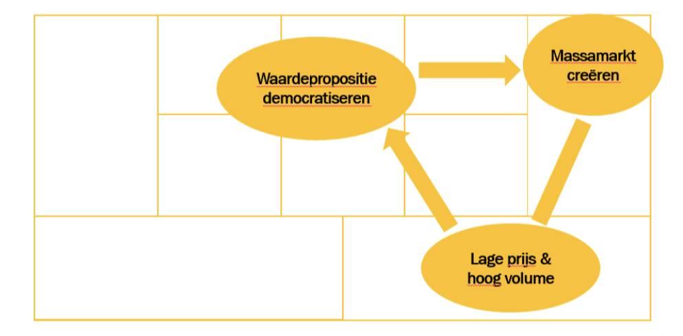 De groeistrategie van de Democratiseerders in een schema.
