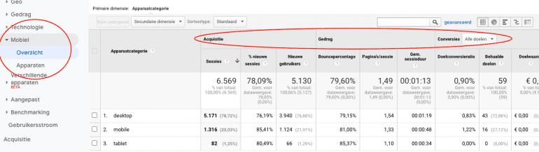 Het mobiel overzicht rapport in Google Analytics.