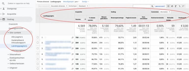 Het rapport landingspagina's in Google Analytics.