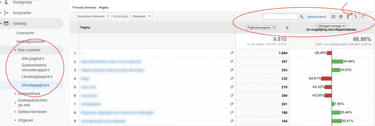 Uitstappagina'srapport in Google Analytics.