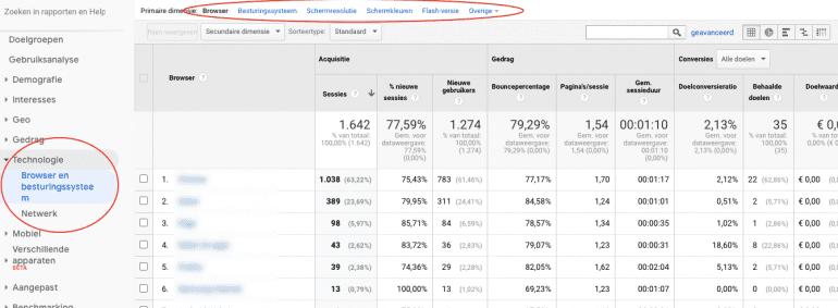 Het browser- en besturingssysteem-rapport in Google Analytics.