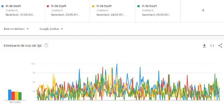 Google Trends in de buurt.