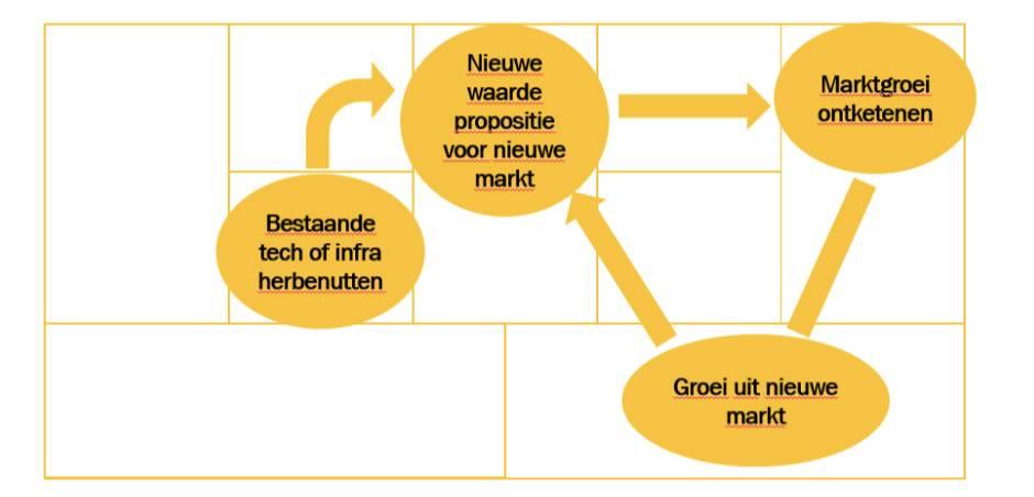 De groeistrategie van de Herbenutters in een schema.