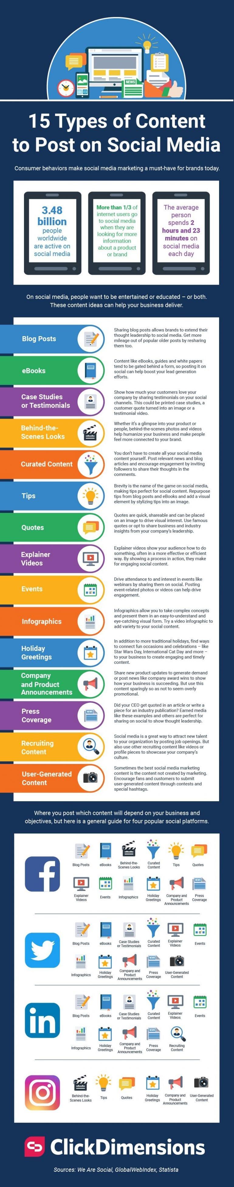 Infographic met inspiratie voor content op social media