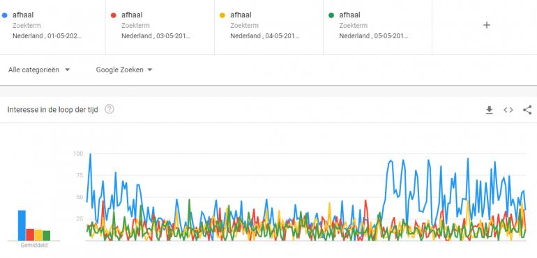 Google Trends afhaal.