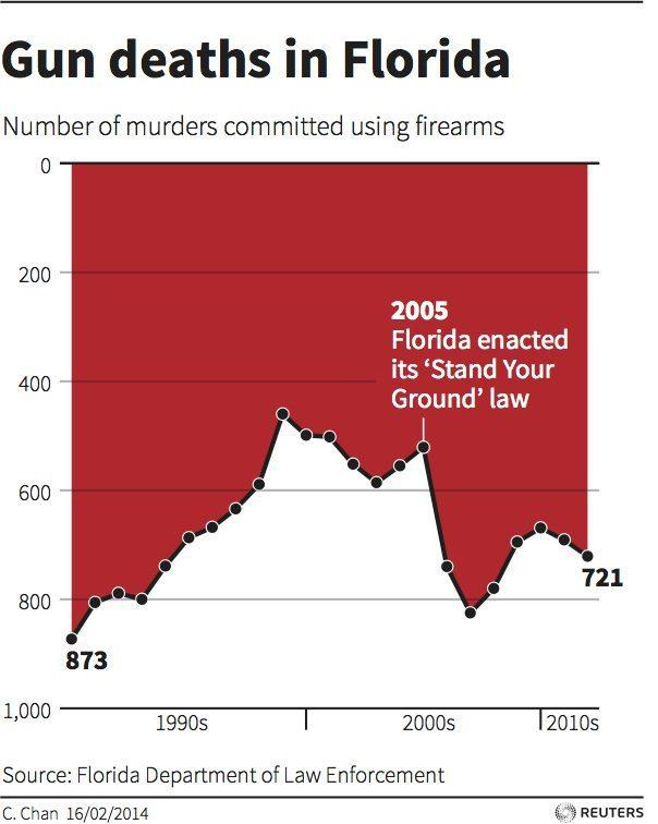 misleading graph