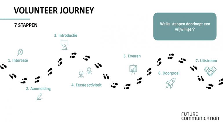 De 7 stappen van de volunteer journey.