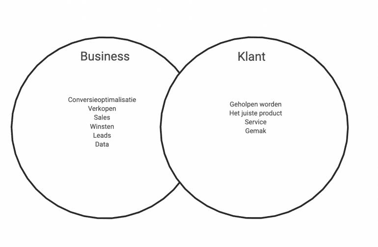 Sweetspot ethiek in design